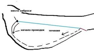 Рыбалка форели на изгибе реки