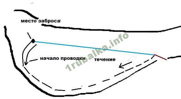 Схема фидера на форель