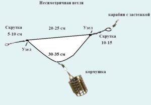 оснастка для фидерной ловли симетричная-петля несиметричная-петля