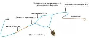 Фидерная резина монтаж асимметричной петли
