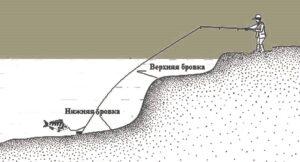 промер глубины и рельефа дна на фидер